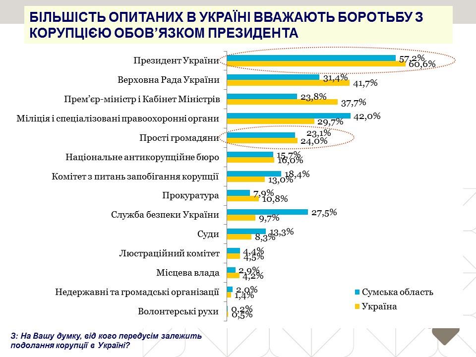 Більшість опитаних в Україні вважають боротьбу з корупцією обов'язком президента