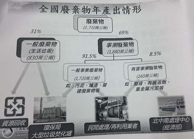 台灣廢棄物年產生情形數據。攝影:賴品瑀。