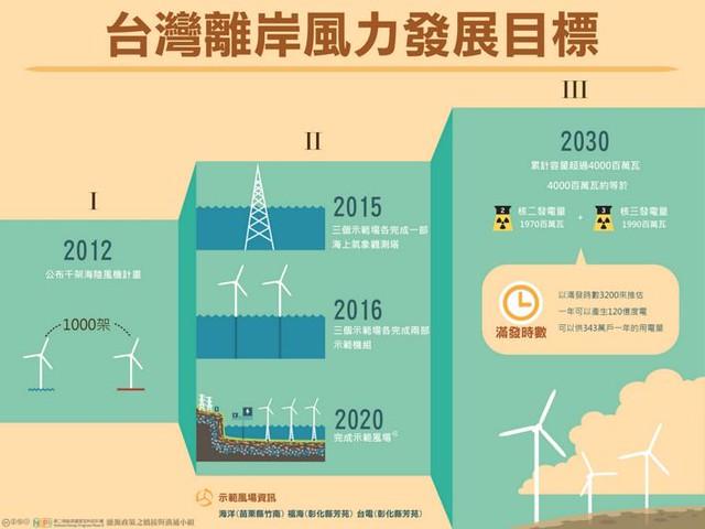 台灣離岸風力發展目標;圖片來源:第二期能源國家型科技計畫 計畫辦公室(CC授權)