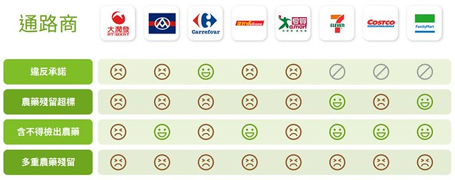 超市、量販店農藥管理評比表。圖片來源:台灣綠色和平組織