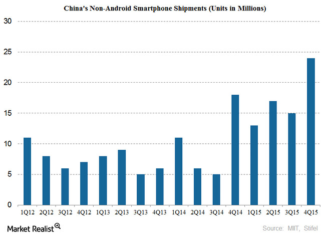 IPhone sales in China growing rapidly