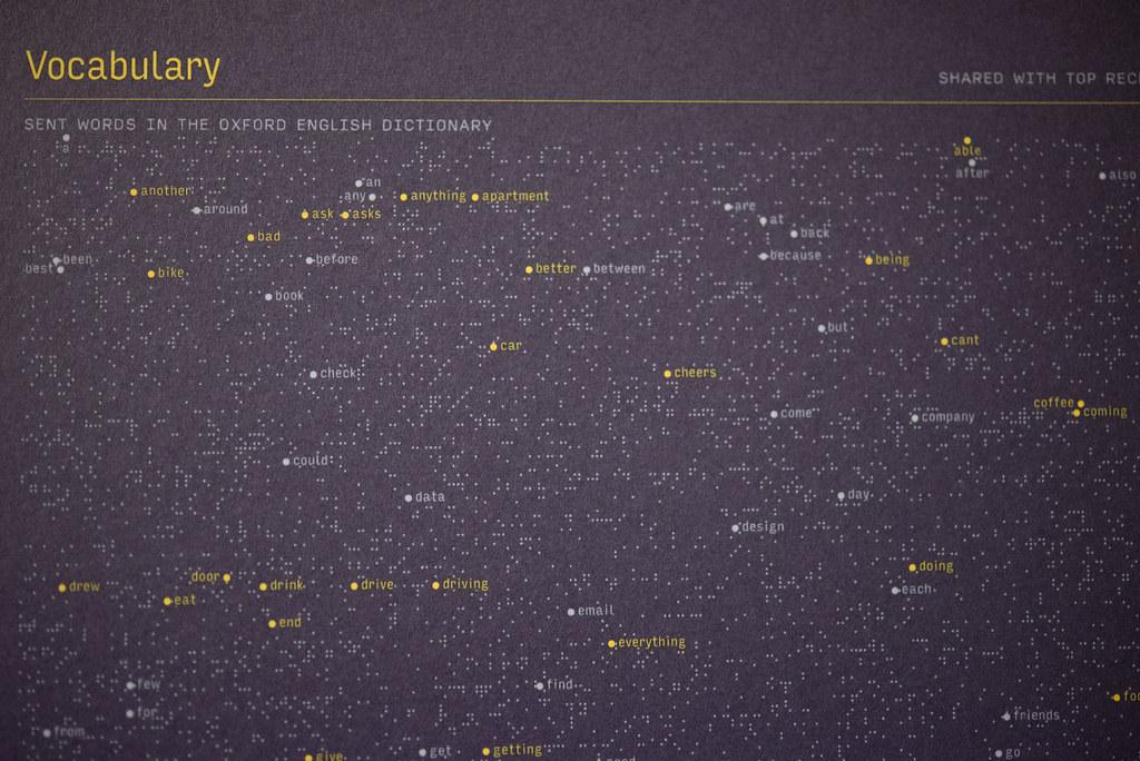 コミュニケーションとして発した言葉の語彙で多いものをピックアップ