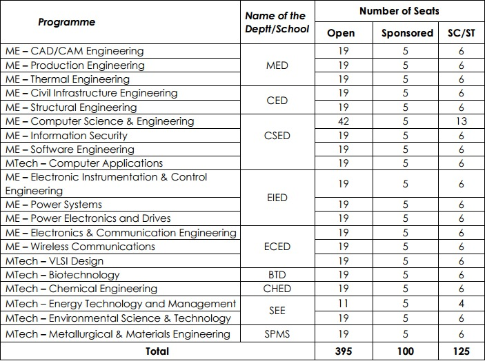 Thapar University M.Tech / ME Admission 2018