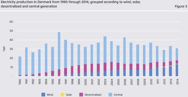 丹麥逐年的發電量中,風電的比例越來越高。來源:A Snapshot of the Danish Energy Transition,Agora