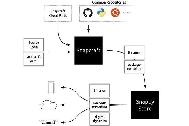 paquetes-snap-ubuntu.jpg
