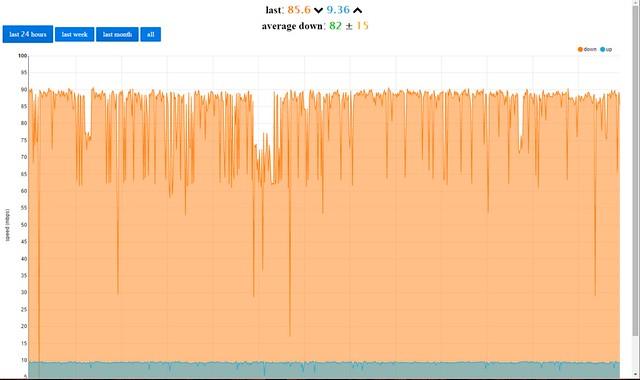 График скорости доступа в интернет