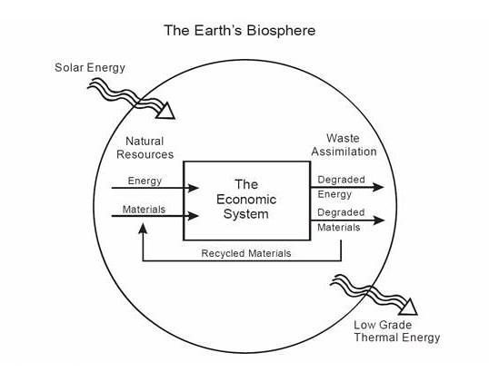 https://upload.wikimedia.org/wikipedia/en/6/6e/Diagram_of_natural_resource_flows.jpg