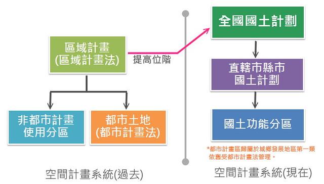 國土法修改後,空間計畫系統的改變。製圖:陳文姿