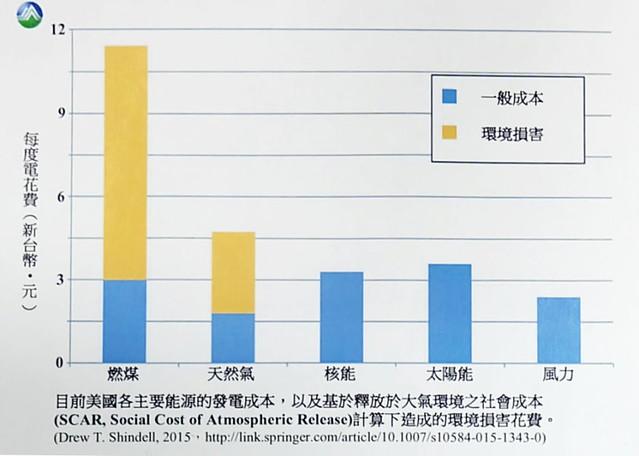 美國各主要能源的發電成本(藍色),與釋放氣體的社會成本(橘色),不含其他外部成本。資料來源:環保署簡報