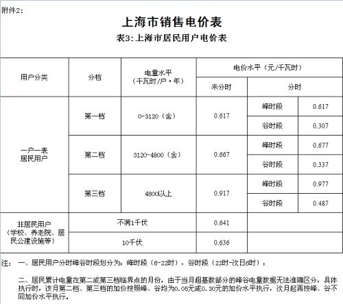 Shanghai municipal development and Reform Commission: coal down 3.11 points additional renewable electricity price per kWh-1.9