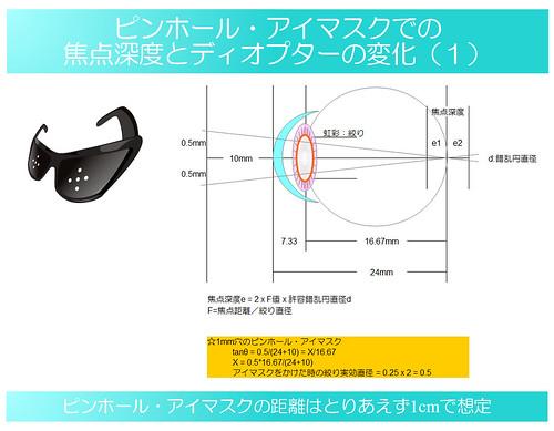 視力回復のために知りたい眼のメカニズム|独自まとめその16|ピンホール・アイマスクでの焦点深度とディオプターの変化量を計算(1)|真・視力回復法〜視力回復コア・ポータル