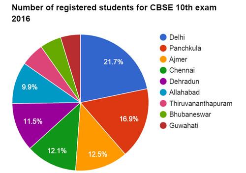 CBSE Result 2016