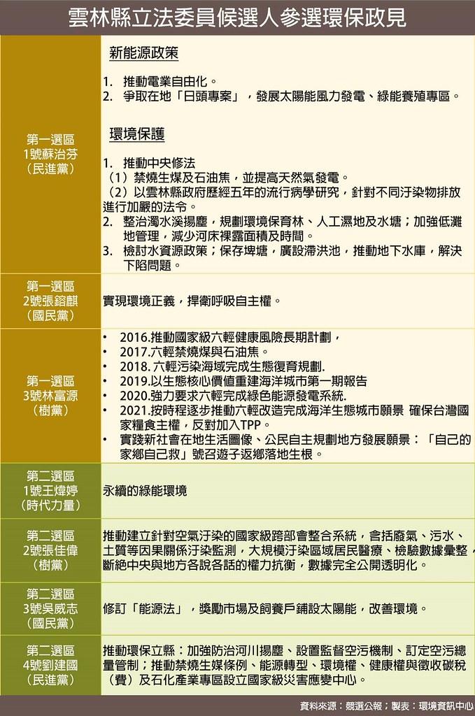 2016雲林縣立法委員候選人參選環保政見