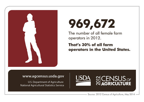 Female farm operators infographic