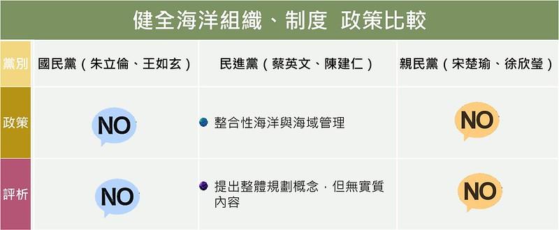 健全海洋組織、制度政策比較;資料整理:吳佳其、林育朱;製表:詹嘉紋
