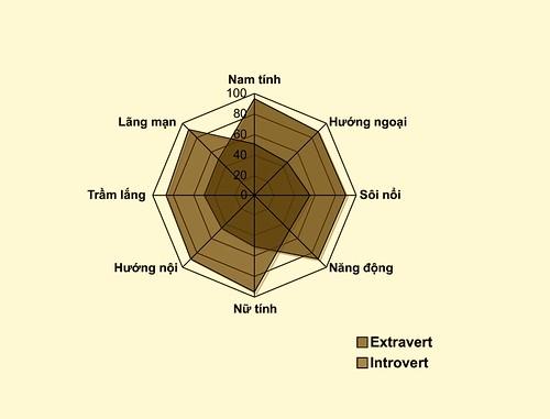 (mô hình phân tính tâm lý cơ bản để định vị hình ảnh thương hiệu cảm xúc)