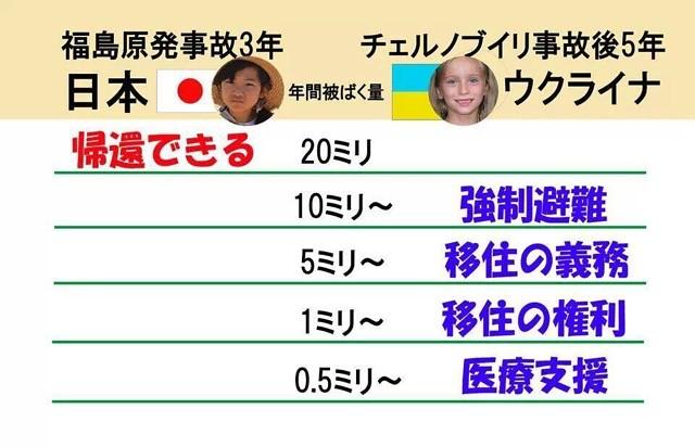車諾比法規定,人工輻射劑量每年一毫西弗以上便有移居權利,五毫西弗以上便有移居義務,10以上強制避難,一毫西弗也是日本部份災民爭取的標準,但日本政府在災後把容許劑量提高到20毫西弗。(來源:網路)