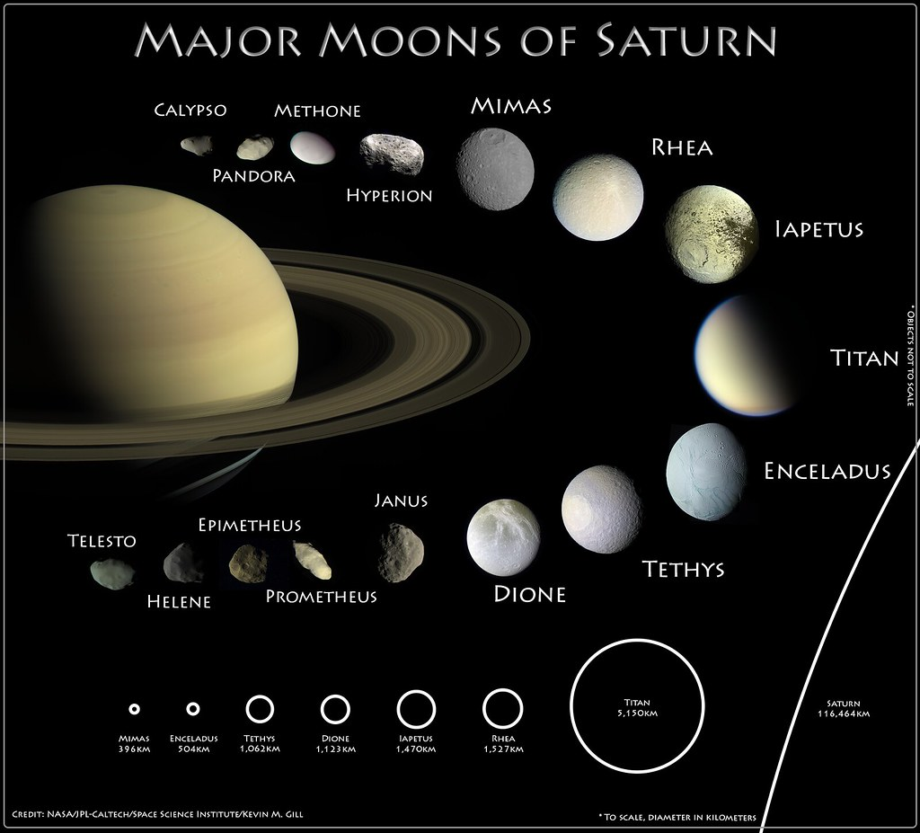 Moons Of Saturn Version 2 Infographic Showing The