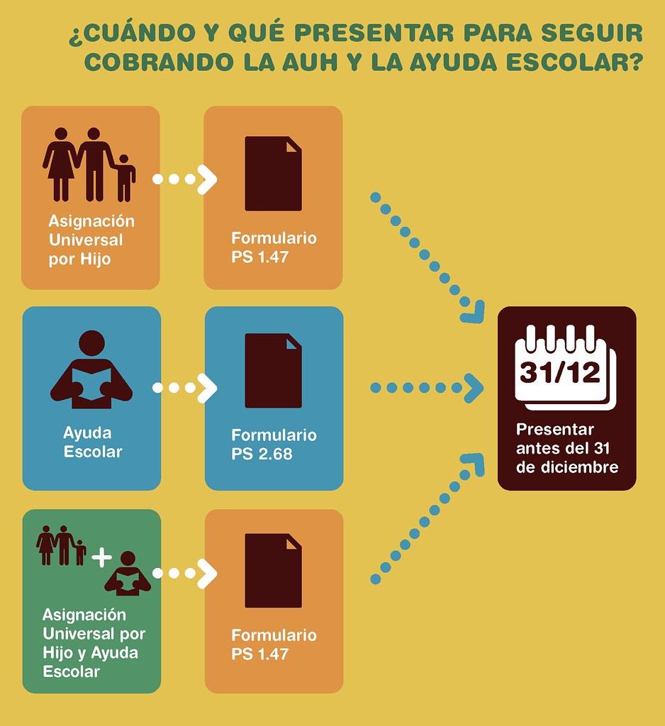 Anses Turno Para Presentar Formulario De Ayuda Escolar 2016