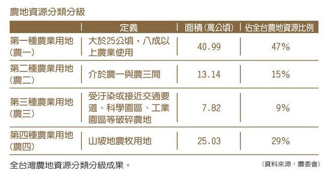 全台灣農地資源分類分級成果(2014年)。圖片來源:地球公民基金會。資料來源:營建署。