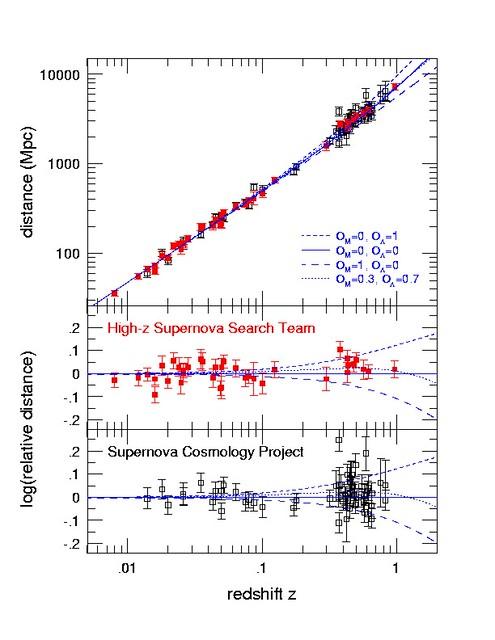 Diagrama de Hubble y SN Ia cosmológicas