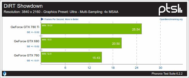 Resultados-de-Nouveau-con-DiRT-Showndow-debido-a-que-AMDGPU-no-funciono?.jpg