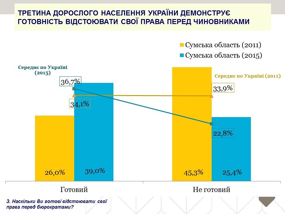 Третина дорослого населення України демонструє готовність відстоювати свої права перед чиновниками