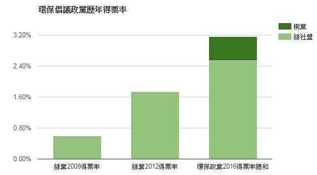 2016大選環保倡議政黨歷年得票率。資料整理、製表:環境資訊中心