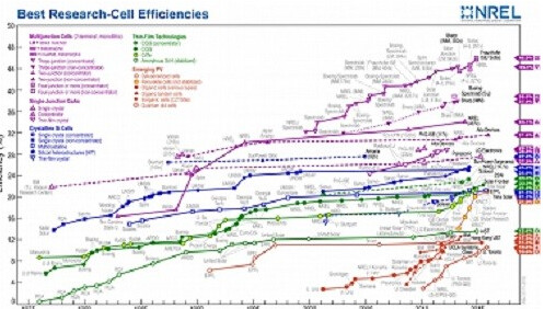 <br /> First Solar CdTe solar cell efficiency record for 22.1%