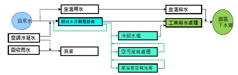 台積電水資源使用圖。圖片來源:台積電