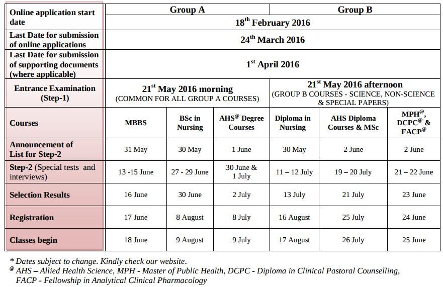 CMC Vellore Admission Schedule