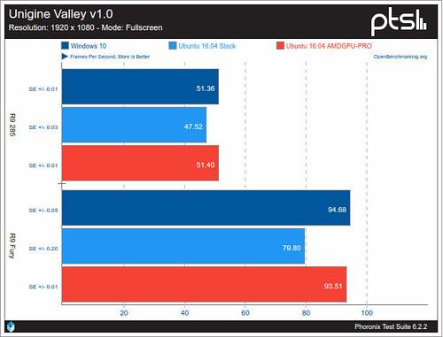 AMDGPU-contra-Crimson-sobre-Windows-10-utilizando-Unigine-Valley.jpg
