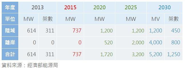 千架海陸風力機計畫 資料來源:經濟部能源局 圖片來源:千架海陸風力機風力資訊整合平台