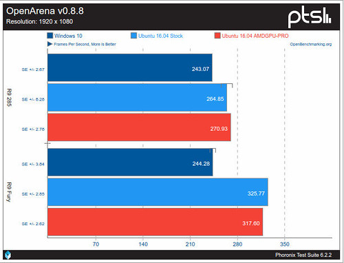 AMDGPU-contra-Crimson-sobre-Windows-10-utilizando-OpenArena.jpg