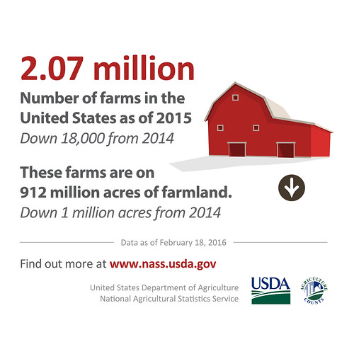 Farmland infographic