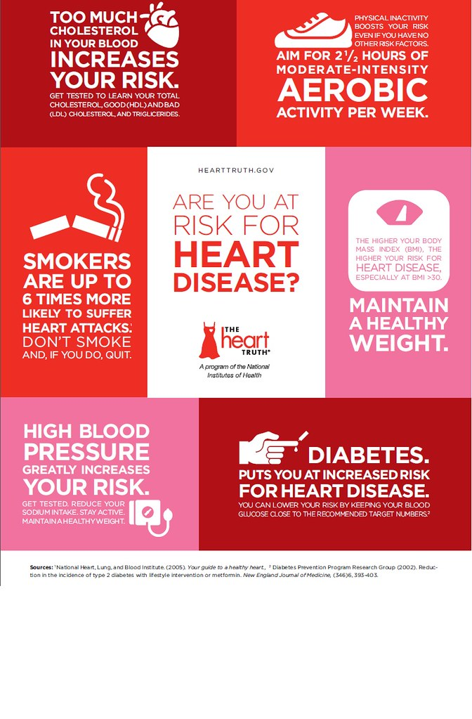 Normal Body Weight Chart: Are You at Risk | TOO MUCH CHOLESTEROL IN YOUR BLOOD INCREASu2026 | Flickr,Chart