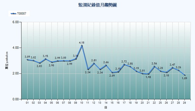 歷史資料與圖表查詢:例:日月光K7廠 T00007沉澱池導電度 (2015年1月) 資料來源:放流水自動連續監測資訊公開查詢系統