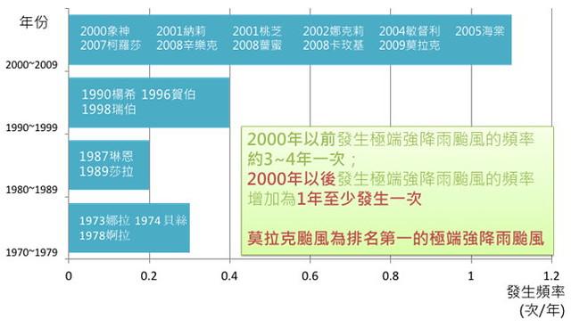 極端降雨颱風2000年後有明顯增加趨勢。圖表來源:國家災害防救科技中心