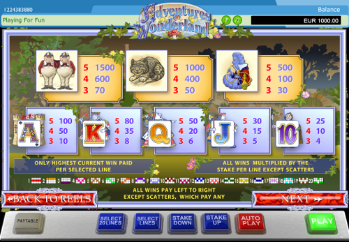 free Adventure in Wonderland slot payout
