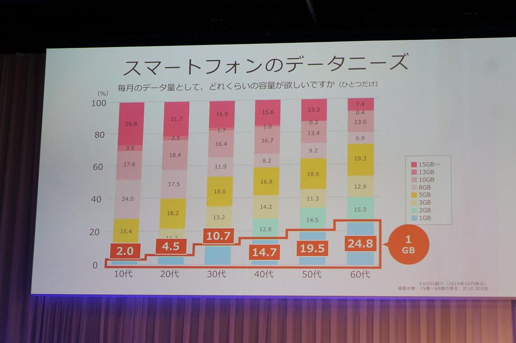 au、1GBプランを近日発表もニーズは3割未満