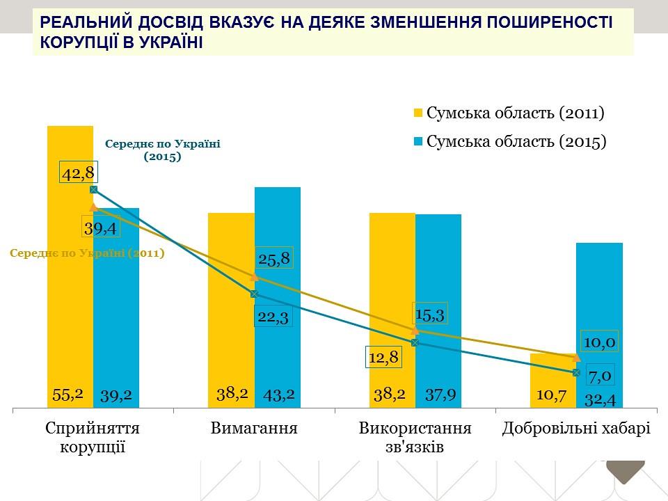 Реальний досвід вказує на деяке зменшення поширеності корупції в Україні