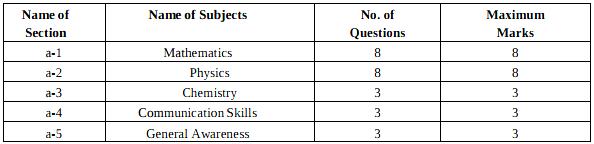Haryana LEET Exam Pattern & Syllabus 2017