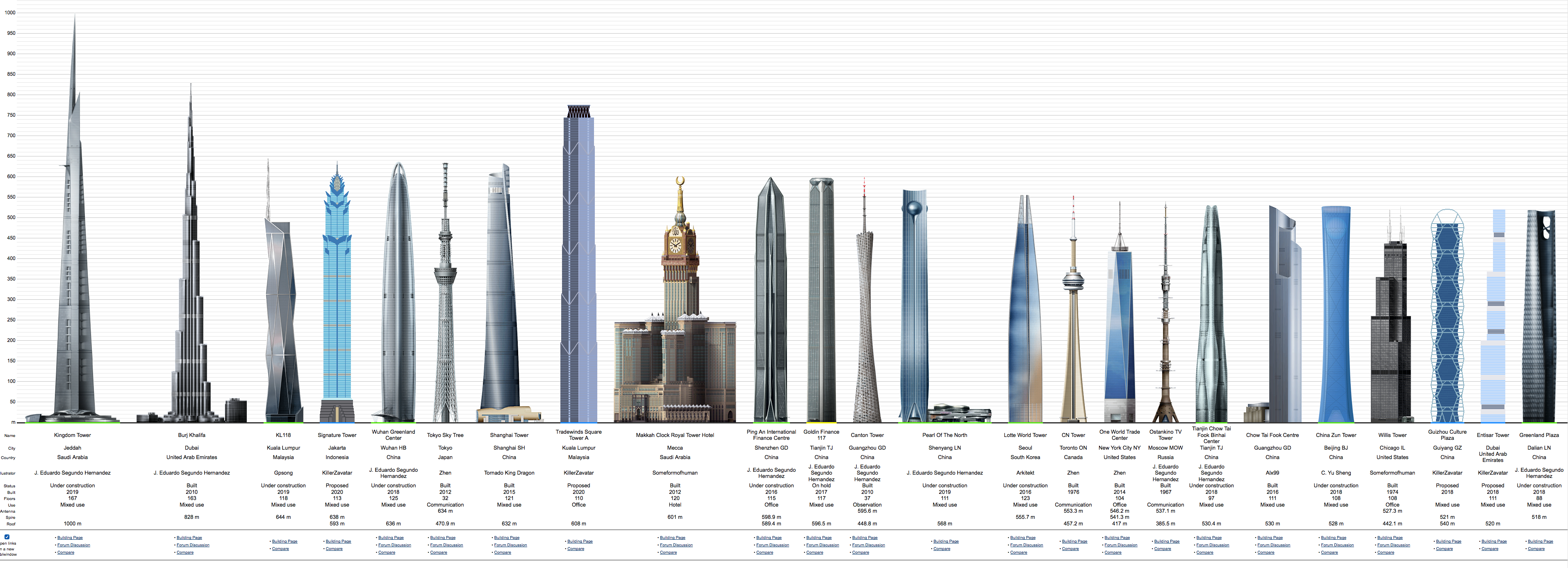 Jeddah jeddah tower 1000m 3281ft 167 fl u c for 2 world trade center