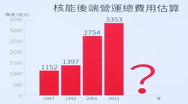 核後端營運總費用歷年估算  圖片來源:立委黃國昌辦公室