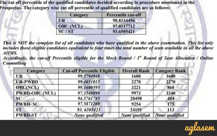 AIIMS 2018 Result, Merit List, Rank (Announced)   Check AIIMS Result 2018 at aiimsexams.org