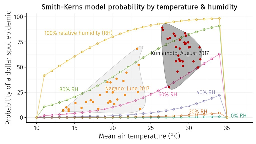 relative humidity has a big impact on the model probability as shown in this chart