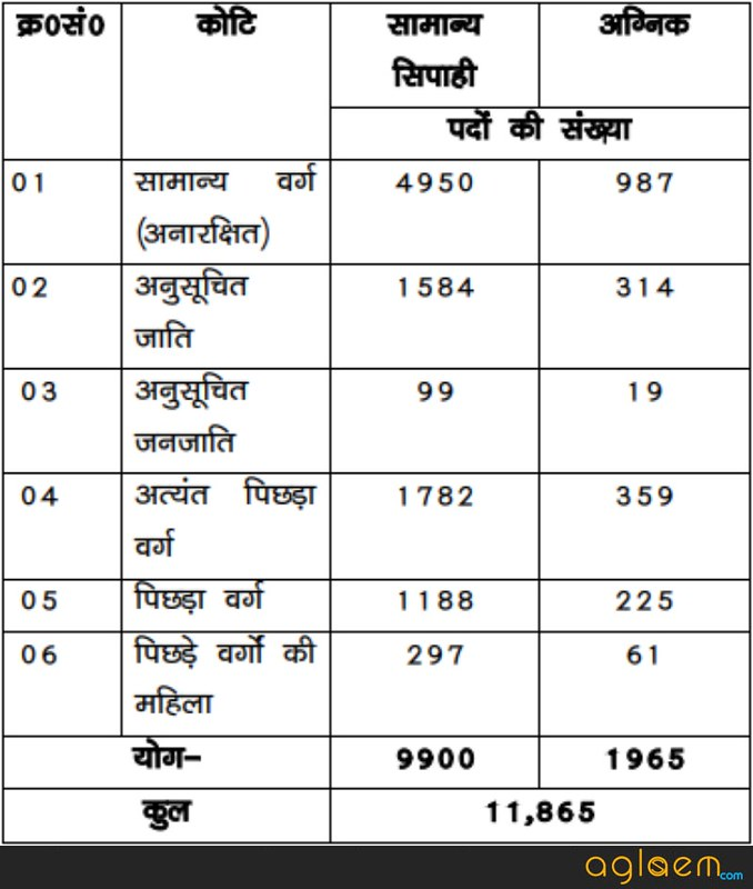 Bihar Police Constable Recruitment 2018: बिहार पुलिस भर्ती  Vacancy, Exam Date