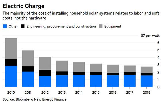 太陽能成為建築標準配備的另一助力,來自裝設成本的急速下降。 (資料來源:彭博新聞)