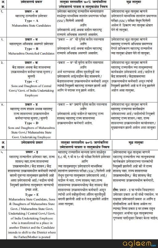 Maharashtra ITI 2019 Admission: Eligibility, Cutoff - (www dvet gov