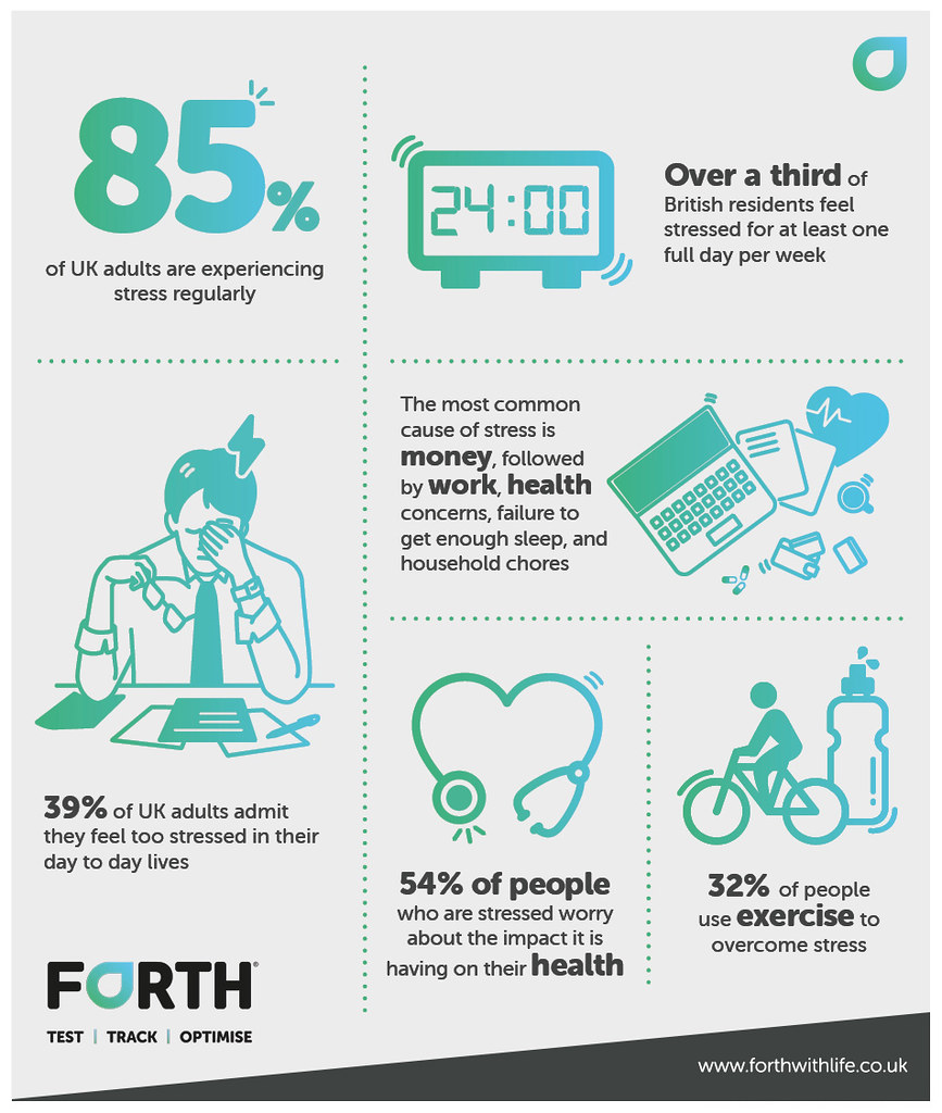 Stress Test Uk: 85% Of Brits Regularly Experience S
